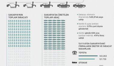 """""""Otomotiv şehri Sakarya""""dan 3 çeyreklik dönemde yurt dışına 131 bin 257 araç gönderildi"""
